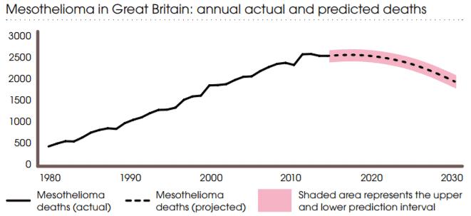 Meso Deaths Graph