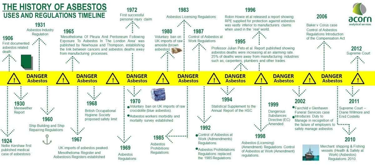 A Brief History Of Asbestos And It S Use